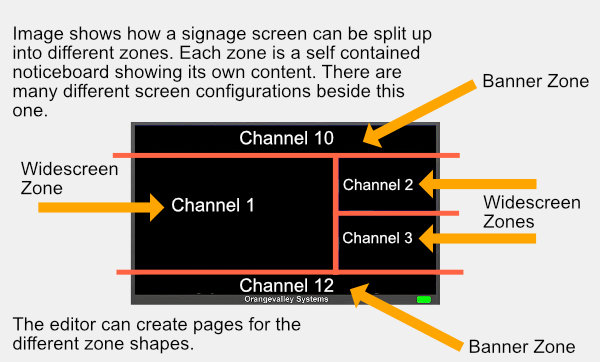 Infographic of multizone signage screen