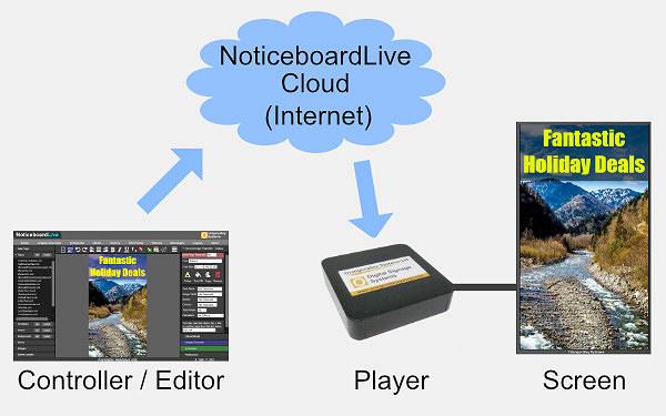 Orangevalley Cloud Signage Overview